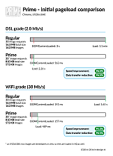 Prime initial pageload comparison